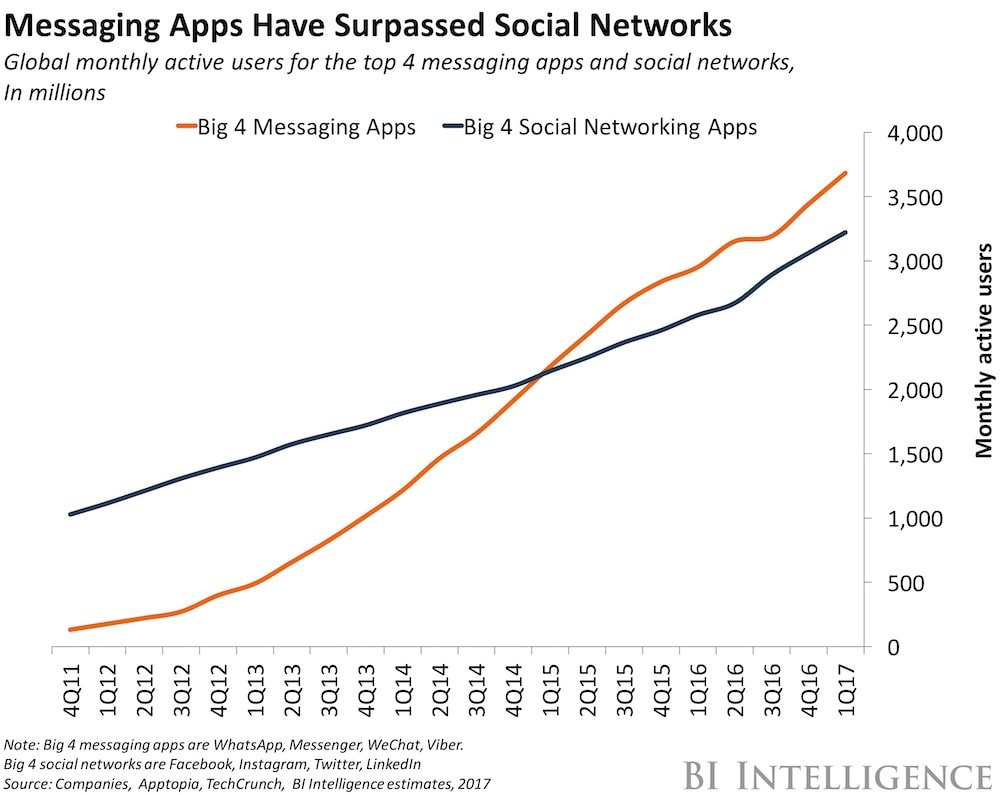graph showing messaging apps surpassed social networks from 2017